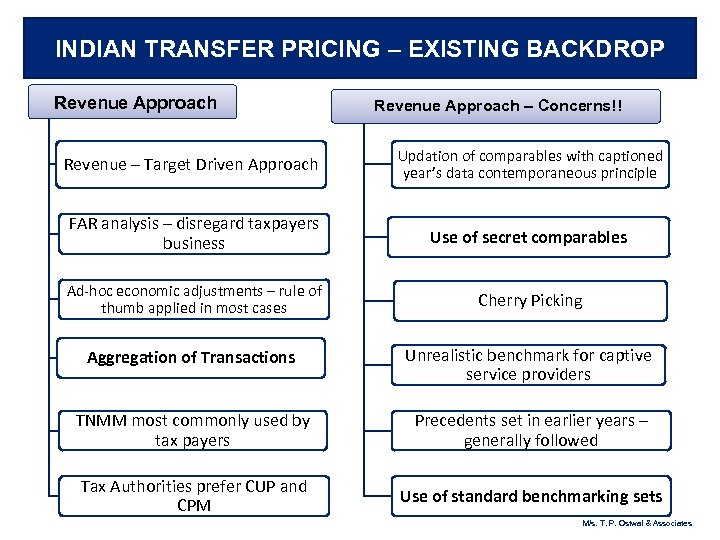 INDIAN TRANSFER PRICING – EXISTING BACKDROP Revenue Approach – Concerns!! Revenue – Target Driven
