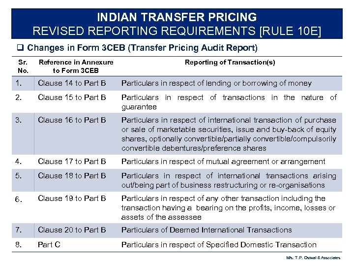 INDIAN TRANSFER PRICING REVISED REPORTING REQUIREMENTS [RULE 10 E] q Changes in Form 3