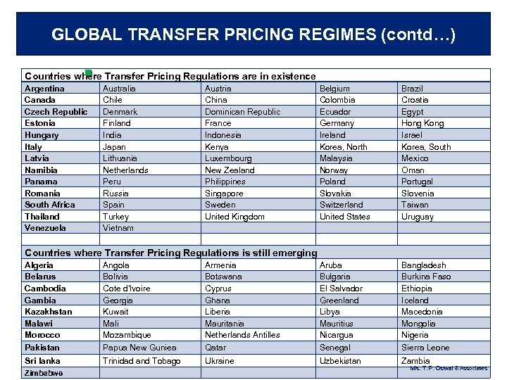GLOBAL TRANSFER PRICING REGIMES (contd…) Countries where Transfer Pricing Regulations are in existence Argentina