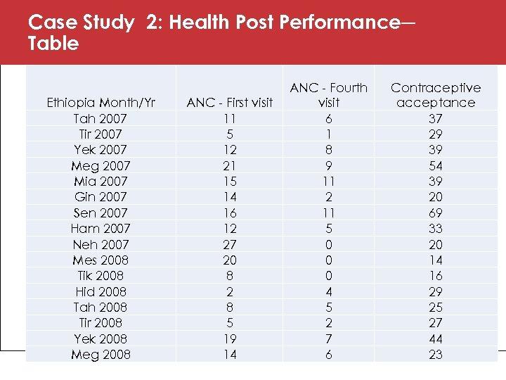 Case Study 2: Health Post Performance─ Table Ethiopia Month/Yr Tah 2007 Tir 2007 Yek