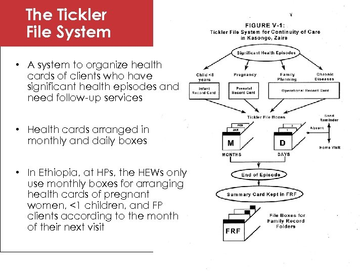 The Tickler File System • A system to organize health cards of clients who
