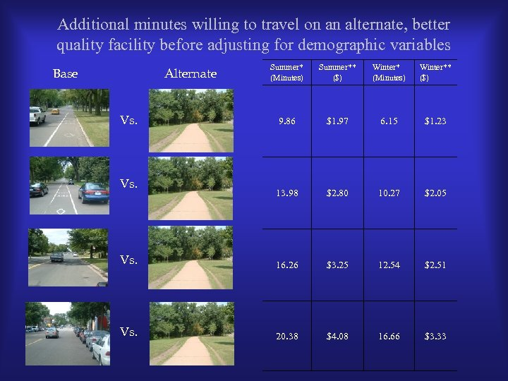 Additional minutes willing to travel on an alternate, better quality facility before adjusting for