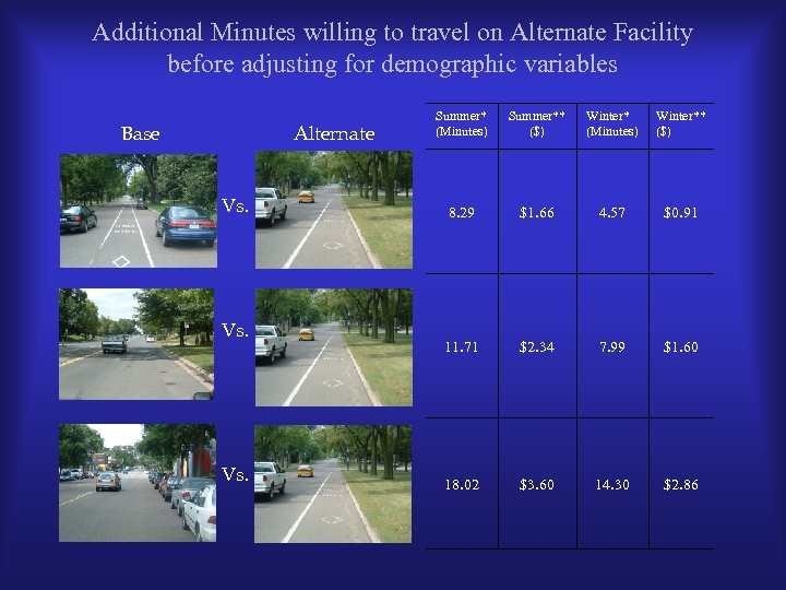 Additional Minutes willing to travel on Alternate Facility before adjusting for demographic variables Base