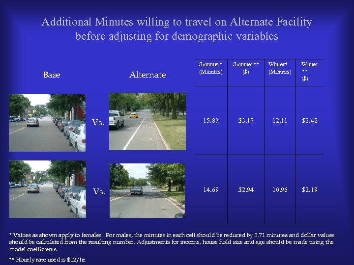 Additional Minutes willing to travel on Alternate Facility before adjusting for demographic variables Summer*