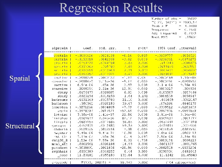 Regression Results Spatial Structural