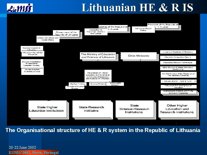 Lithuanian HE & R IS The Organisational structure of HE & R system in