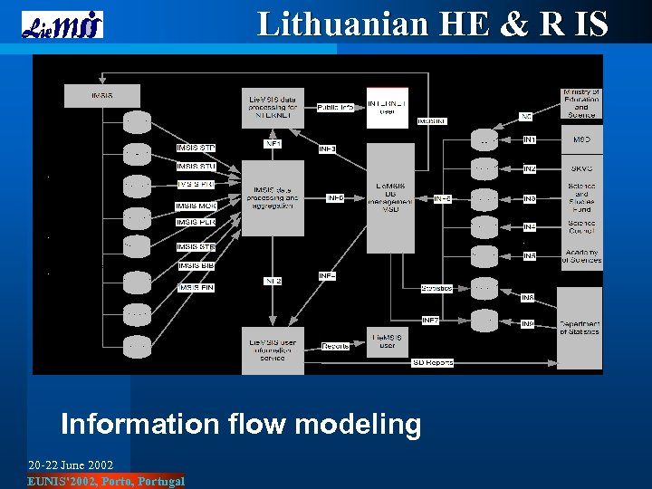 Lithuanian HE & R IS Information flow modeling 20 -22 June 2002 EUNIS'2002, Porto,