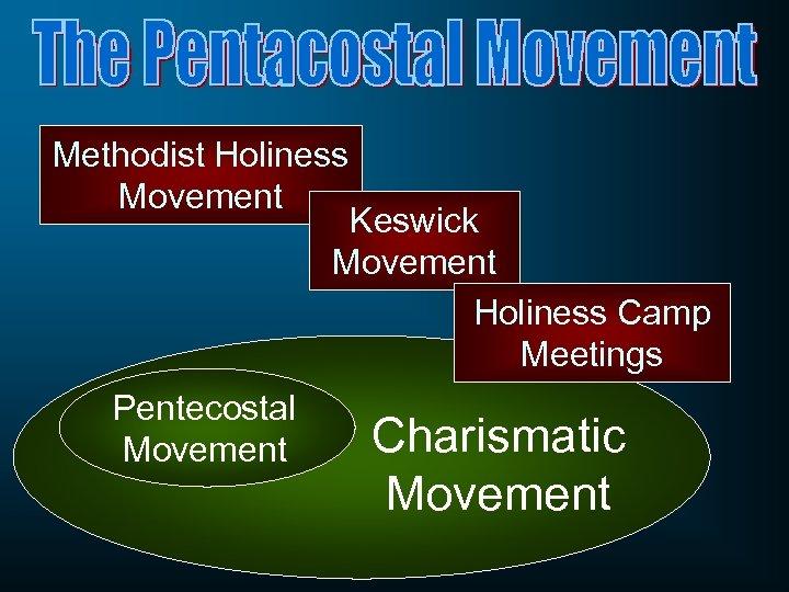 Methodist Holiness Movement Keswick Movement Holiness Camp Meetings Pentecostal Movement Charismatic Movement