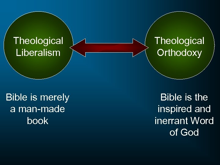 Theological Liberalism Bible is merely a man-made book Theological Orthodoxy Bible is the inspired