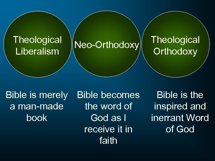 Theological Liberalism Neo-Orthodoxy Theological Orthodoxy Bible is merely Bible becomes Bible is the a