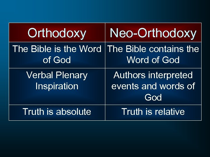 Orthodoxy Neo-Orthodoxy The Bible is the Word The Bible contains the of God Word