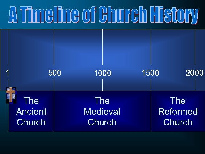 1 500 The Ancient Church 1000 The Medieval Church 1500 2000 The Reformed Church