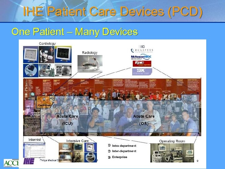 IHE Patient Care Devices (PCD) One Patient – Many Devices 5