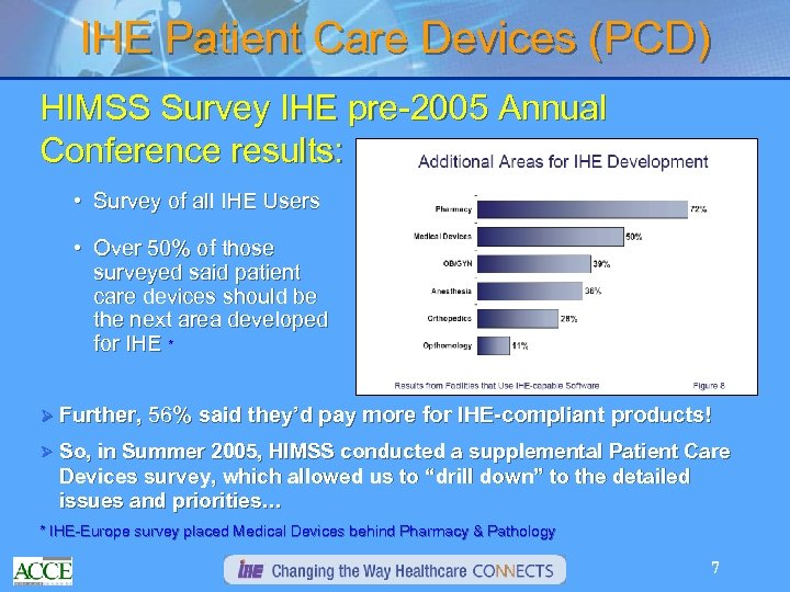 IHE Patient Care Devices (PCD) HIMSS Survey IHE pre-2005 Annual Conference results: • Survey