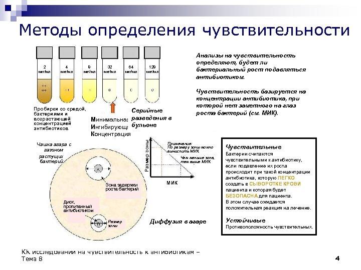 Методы определения чувствительности 4 мкг/мл 8 мкг/мл Пробирки со средой, бактериями и возрастающей концентрацией
