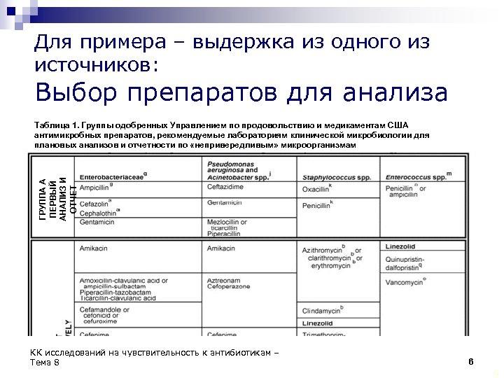 Для примера – выдержка из одного из источников: Выбор препаратов для анализа ГРУППА А