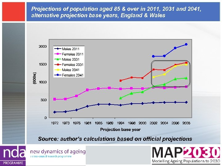 Projections of population aged 85 & over in 2011, 2031 and 2041, alternative projection