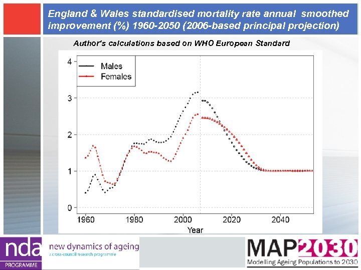 England & Wales standardised mortality rate annual smoothed improvement (%) 1960 -2050 (2006 -based