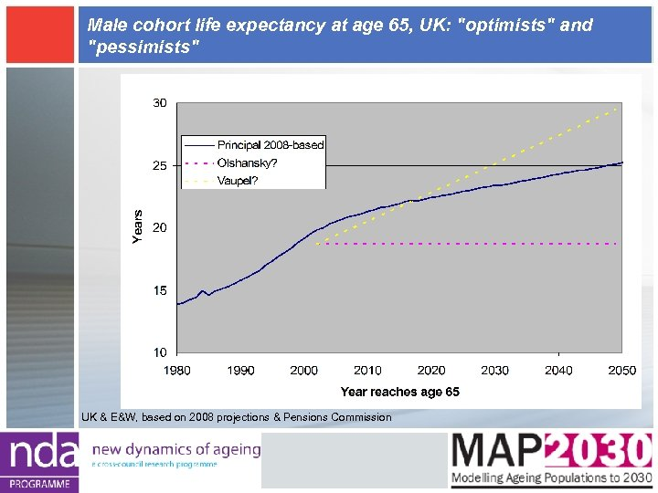 Male cohort life expectancy at age 65, UK:
