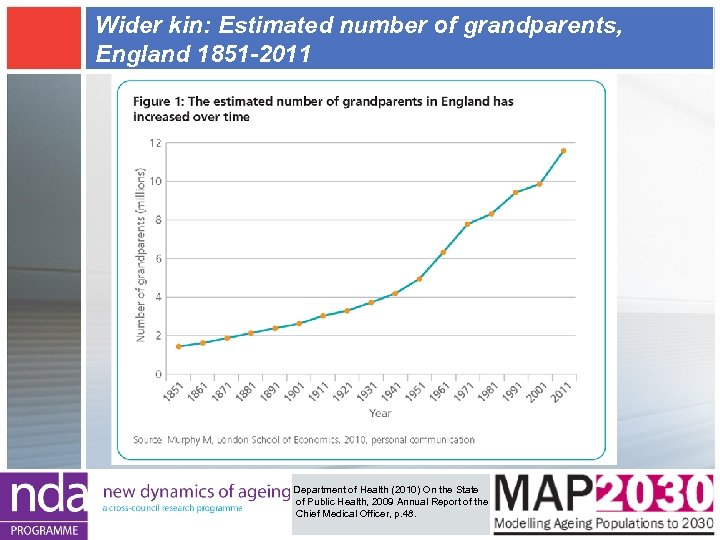 Wider kin: Estimated number of grandparents, England 1851 -2011 Department of Health (2010) On
