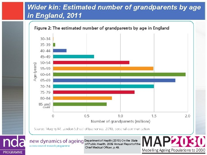 Wider kin: Estimated number of grandparents by age in England, 2011 Department of Health
