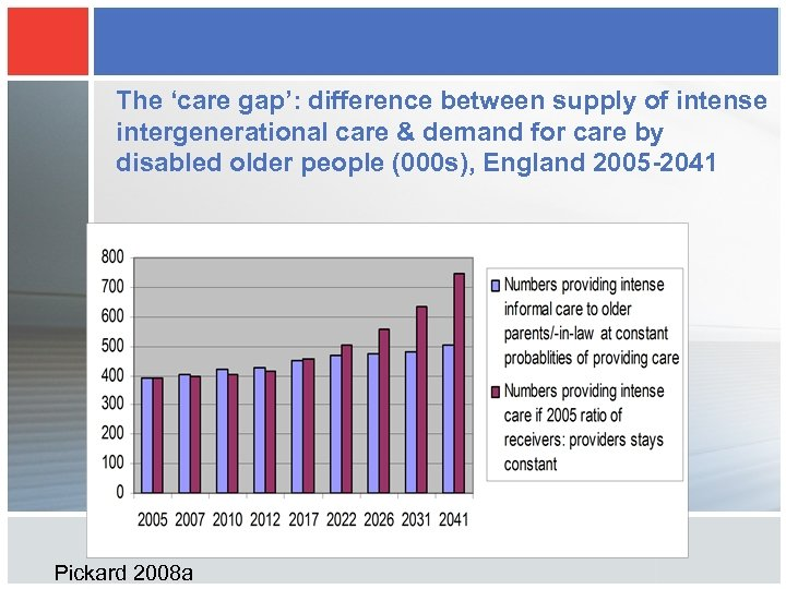 The 'care gap': difference between supply of intense intergenerational care & demand for care