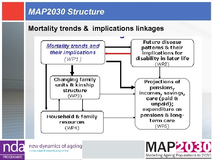 MAP 2030 Structure Mortality trends & implications linkages