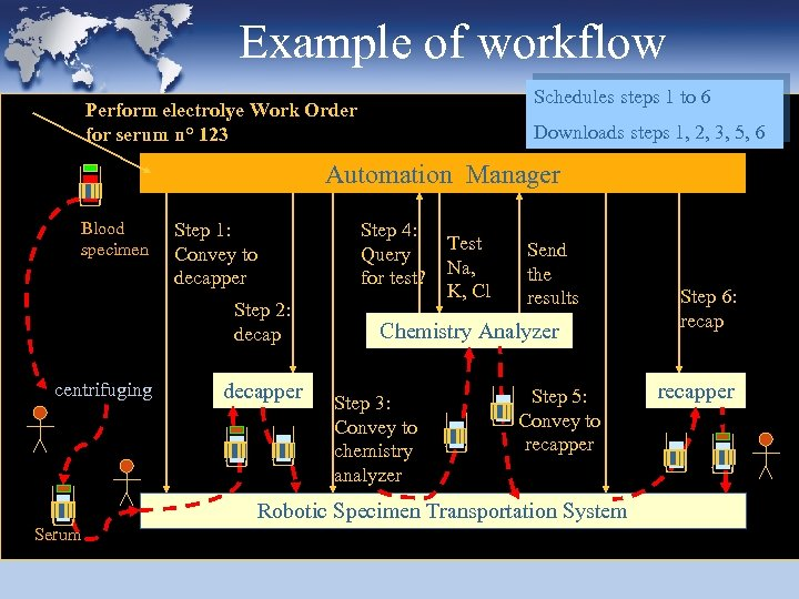 Example of workflow Schedules steps 1 to 6 Perform electrolye Work Order for serum