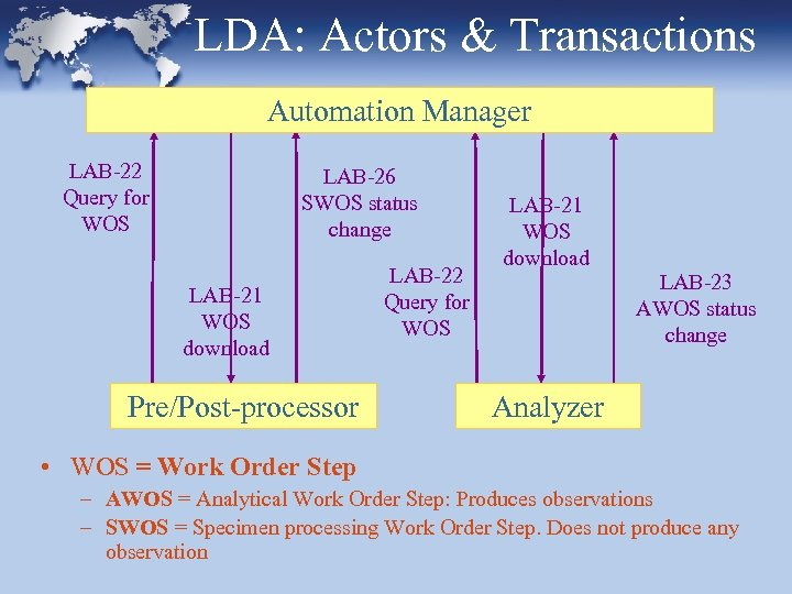 LDA: Actors & Transactions Automation Manager LAB-22 Query for WOS LAB-26 SWOS status change