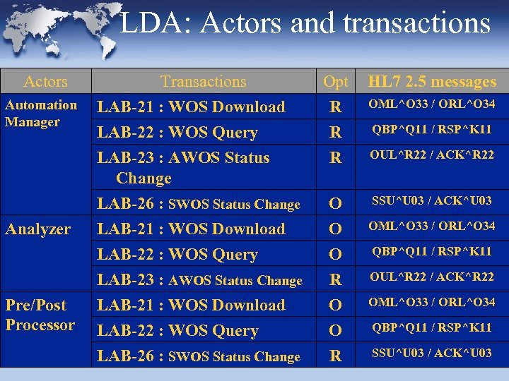 LDA: Actors and transactions Actors Automation Manager Transactions LAB-21 : WOS Download LAB-22 :