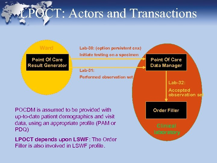 LPOCT: Actors and Transactions Ward Point Of Care Result Generator Lab-30: (option persistent cnx)