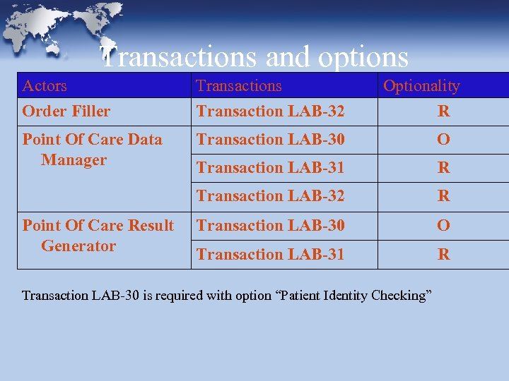 Transactions and options Actors Order Filler Transactions Transaction LAB-32 Point Of Care Data Manager