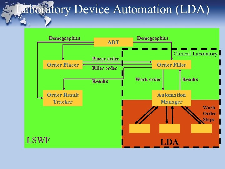 Laboratory Device Automation (LDA) Demographics ADT Demographics Clinical Laboratory Placer order Order Placer Filler