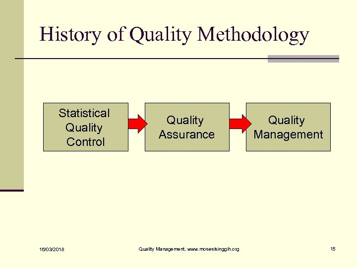 History of Quality Methodology Statistical Quality Control 16/03/2018 Quality Assurance Quality Management, www. moseslsinggih.