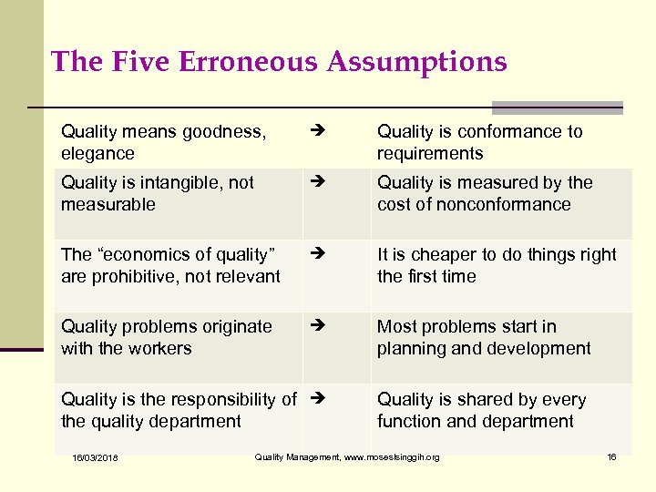 The Five Erroneous Assumptions Quality means goodness, elegance Quality is conformance to requirements Quality
