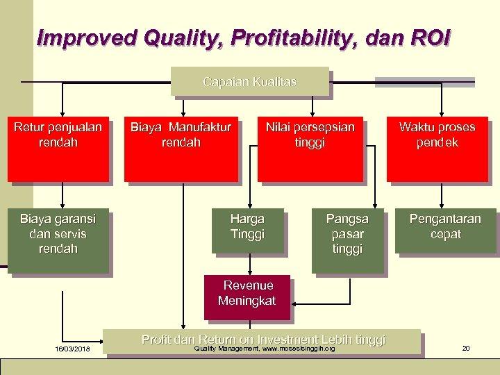 Improved Quality, Profitability, dan ROI Capaian Kualitas Retur penjualan rendah Biaya garansi dan servis