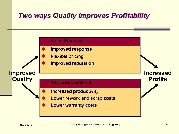 Two ways Quality Improves Profitability Sales Gains via u Improved response u Flexible pricing
