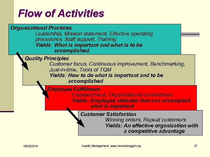Flow of Activities Organizational Practices Leadership, Mission statement, Effective operating procedures, Staff support, Training