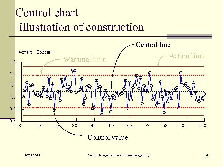 Control chart -illustration of construction Central line X-chart Copper Action limit Warning limit 1.