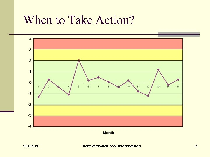 When to Take Action? 16/03/2018 Quality Management, www. moseslsinggih. org 45