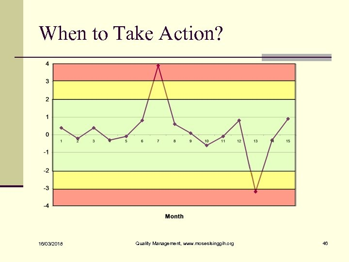 When to Take Action? 16/03/2018 Quality Management, www. moseslsinggih. org 46