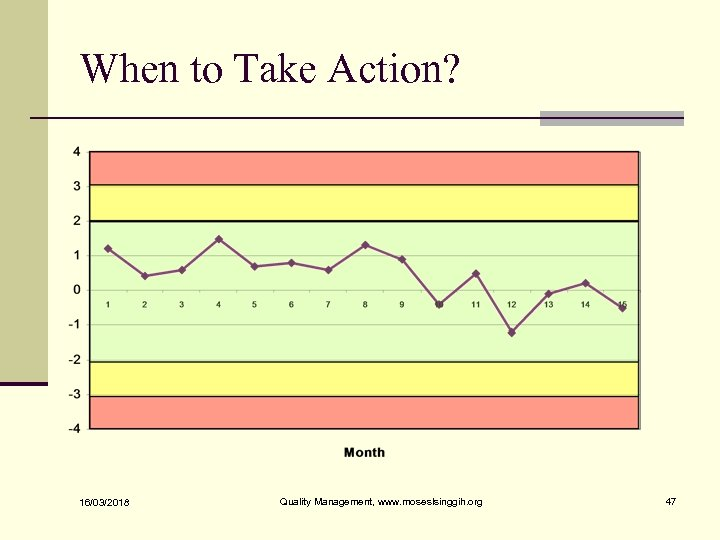 When to Take Action? 16/03/2018 Quality Management, www. moseslsinggih. org 47