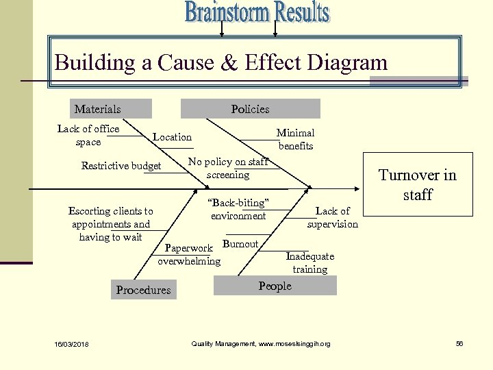 Building a Cause & Effect Diagram Materials Lack of office space Policies Restrictive budget