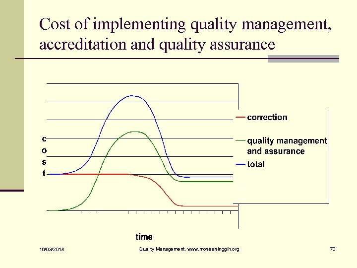 Cost of implementing quality management, accreditation and quality assurance 16/03/2018 Quality Management, www. moseslsinggih.