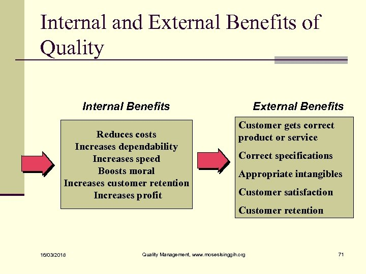 Internal and External Benefits of Quality Internal Benefits Reduces costs Increases dependability Increases speed