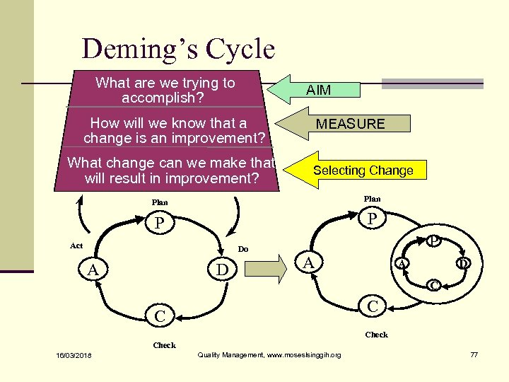 Deming's Cycle What are we trying to accomplish? AIM How will we know that