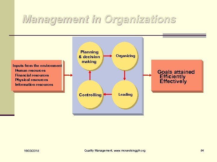 Management in Organizations Inputs from the environment • Human resources • Financial resources Physical
