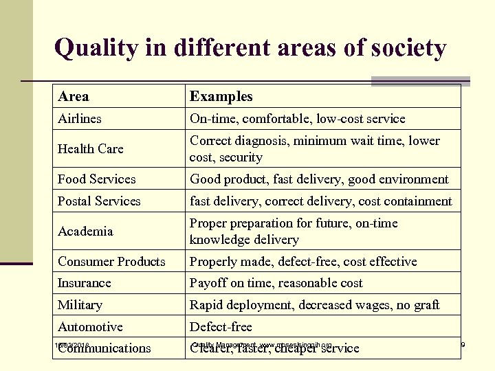 Quality in different areas of society Area Examples Airlines On-time, comfortable, low-cost service Health