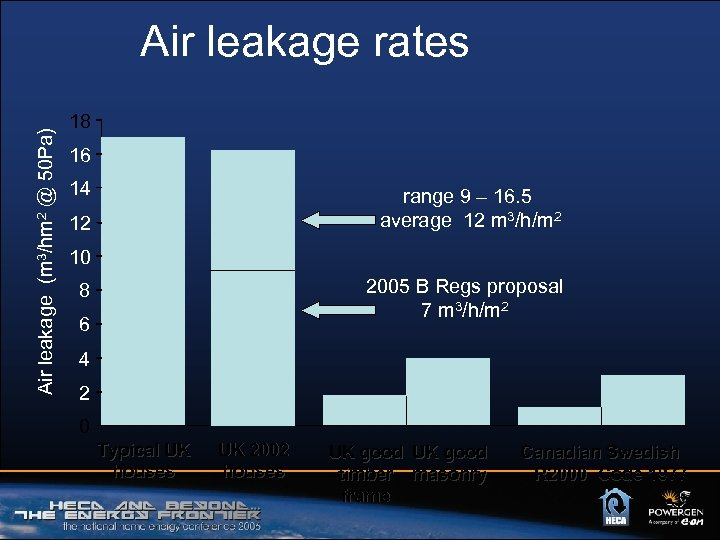 Air leakage (m 3/hm 2 @ 50 Pa) Air leakage rates 18 16 14