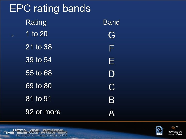 EPC rating bands Rating Ø Band 1 to 20 G F E D C